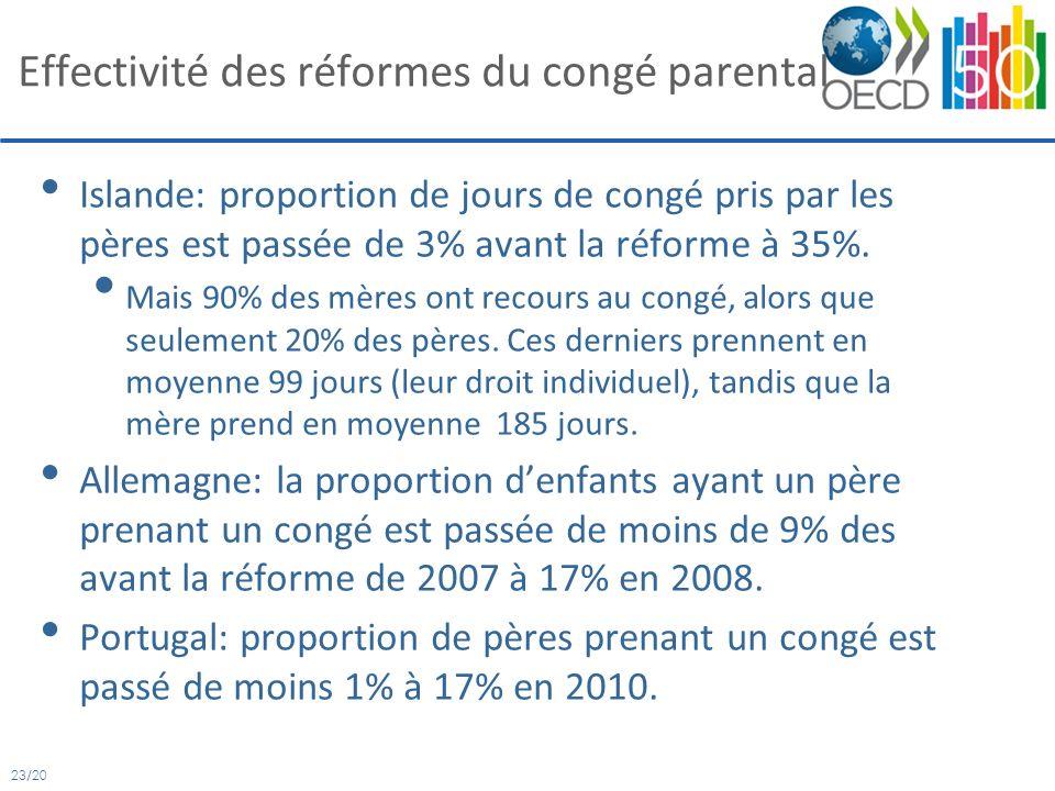 23/20 Effectivité des réformes du congé parental Islande: proportion de jours de congé pris par les pères est passée de 3% avant la réforme à 35%.