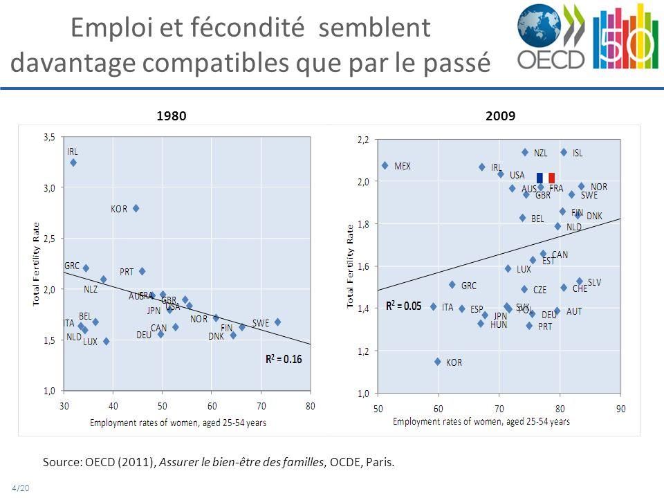 4/20 Emploi et fécondité semblent davantage compatibles que par le passé 1980 2009 Source: OECD (2011), Assurer le bien-être des familles, OCDE, Paris.