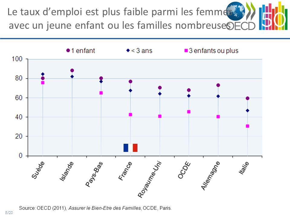 5/20 Le taux demploi est plus faible parmi les femmes avec un jeune enfant ou les familles nombreuses Source: OECD (2011), Assurer le Bien-Etre des Familles, OCDE, Paris.