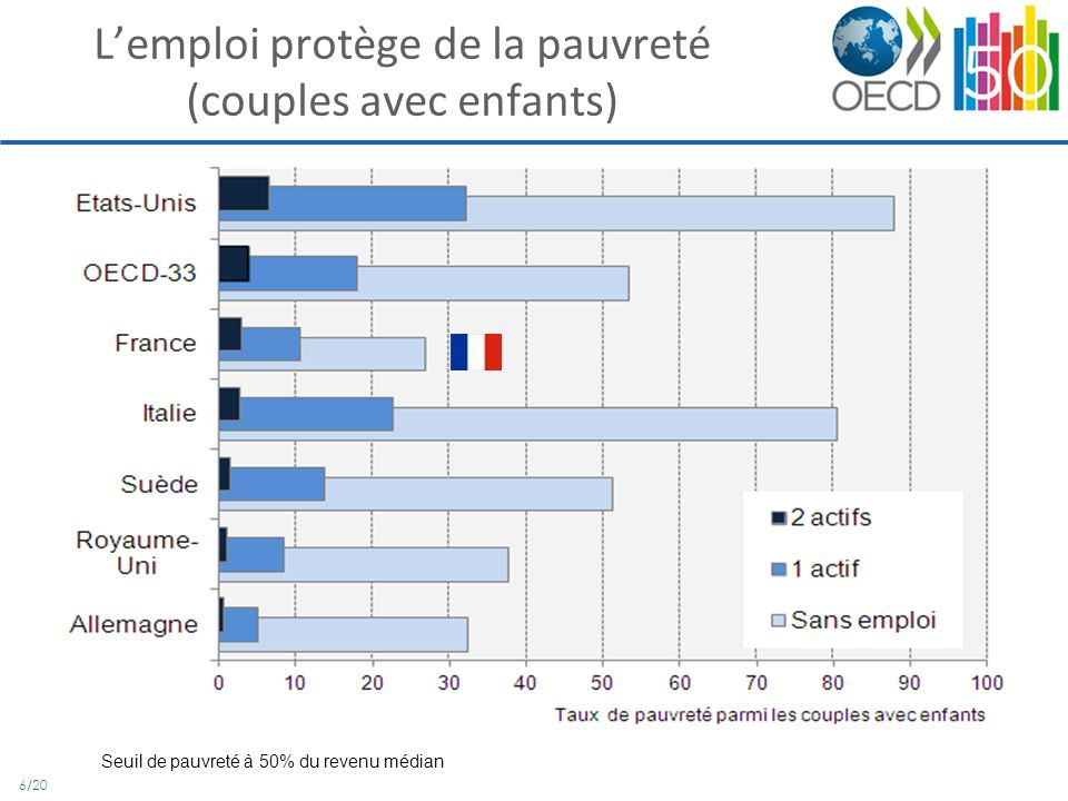 6/20 Lemploi protège de la pauvreté (couples avec enfants) Seuil de pauvreté à 50% du revenu médian