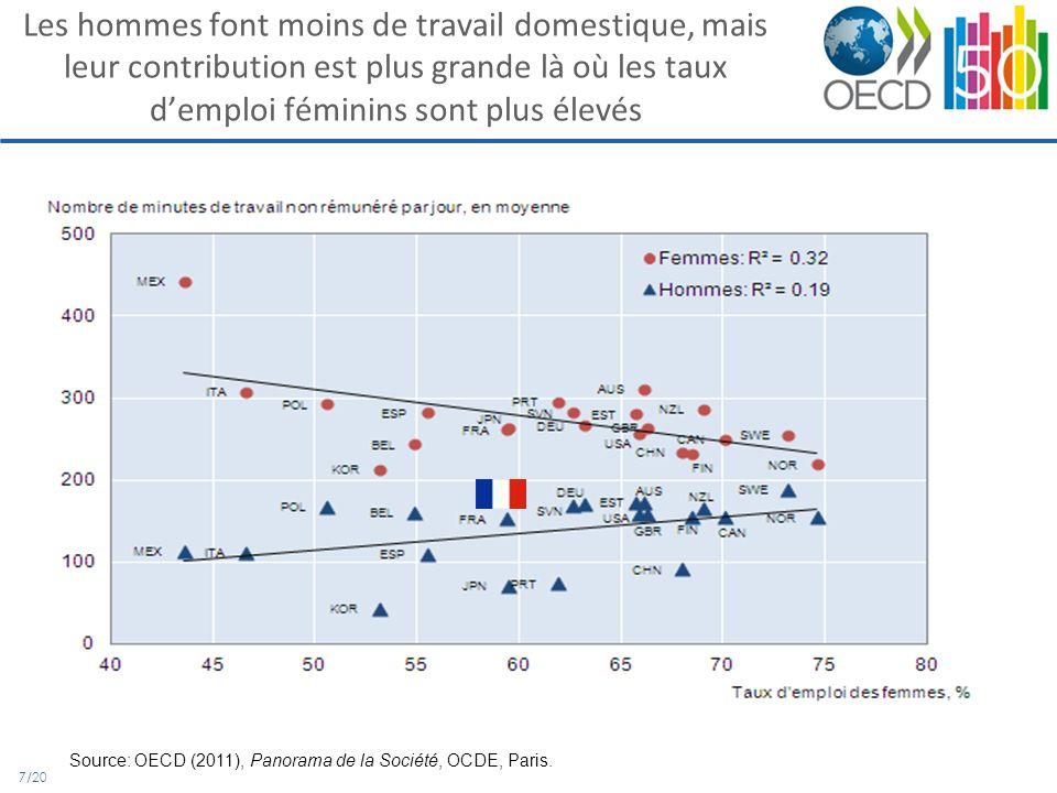 18/20 Des modèles très différenciés selon laide aux parents qui travaillent avec de jeunes enfants Source: Thévenon (2011), « Family Policies in OECD countries: A Comparative Analysis », Population and Development Review, 37(1):57-87.