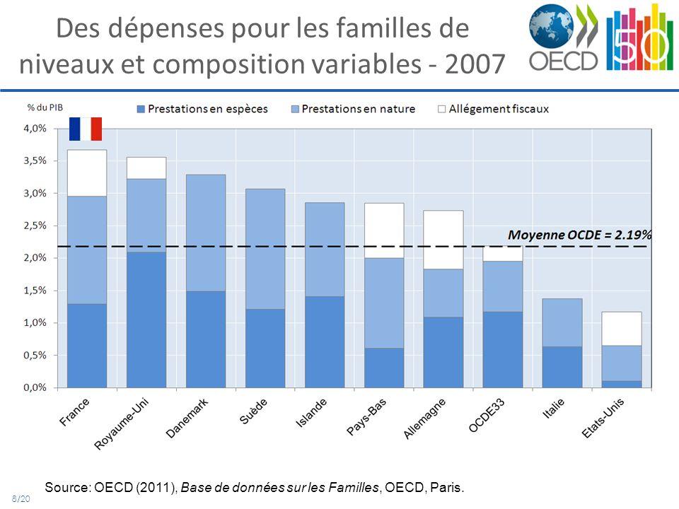 9/20 Répartition des dépenses durant lenfance – 2008 (% du revenu médian) Source: OECD (2011), Doing Better for Families, OECD, Paris.