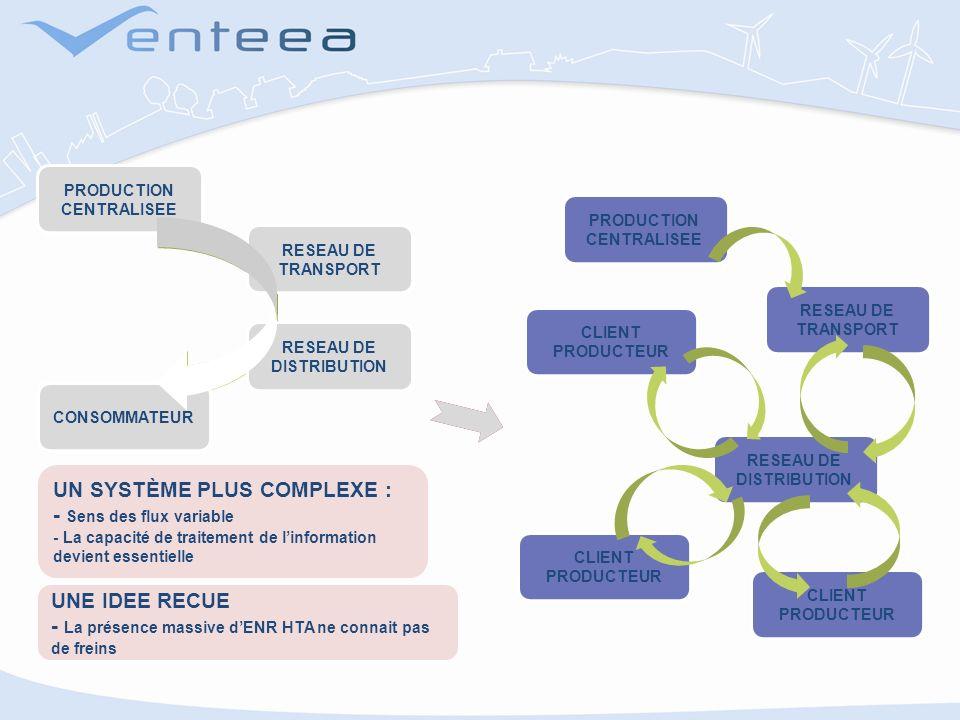 RESEAU DE TRANSPORT RESEAU DE DISTRIBUTION CONSOMMATEUR PRODUCTION CENTRALISEE CLIENT PRODUCTEUR PRODUCTION CENTRALISEE RESEAU DE TRANSPORT RESEAU DE DISTRIBUTION CLIENT PRODUCTEUR UN SYSTÈME PLUS COMPLEXE : - Sens des flux variable - La capacité de traitement de linformation devient essentielle UNE IDEE RECUE - La présence massive dENR HTA ne connait pas de freins RESEAU DE TRANSPORT RESEAU DE DISTRIBUTION CONSOMMATEUR PRODUCTION CENTRALISEE