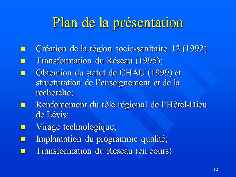 12 Plan de la présentation Création de la région socio-sanitaire 12 (1992) Création de la région socio-sanitaire 12 (1992) Transformation du Réseau (1995); Transformation du Réseau (1995); Obtention du statut de CHAU (1999) et structuration de lenseignement et de la recherche; Obtention du statut de CHAU (1999) et structuration de lenseignement et de la recherche; Renforcement du rôle régional de lHôtel-Dieu de Lévis; Renforcement du rôle régional de lHôtel-Dieu de Lévis; Virage technologique; Virage technologique; Implantation du programme qualité; Implantation du programme qualité; Transformation du Réseau (en cours) Transformation du Réseau (en cours)