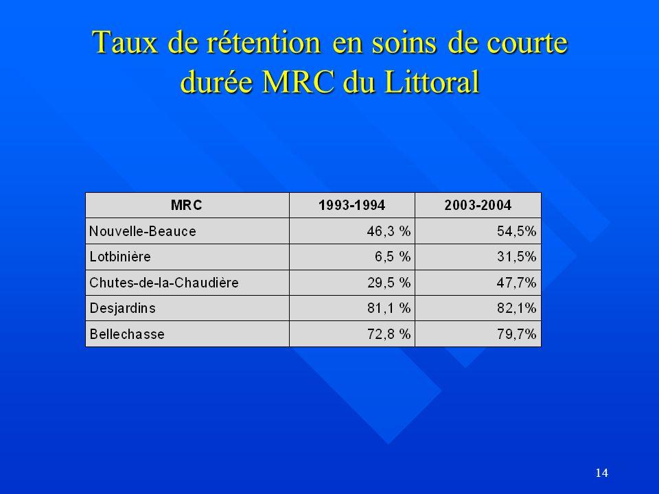 14 Taux de rétention en soins de courte durée MRC du Littoral