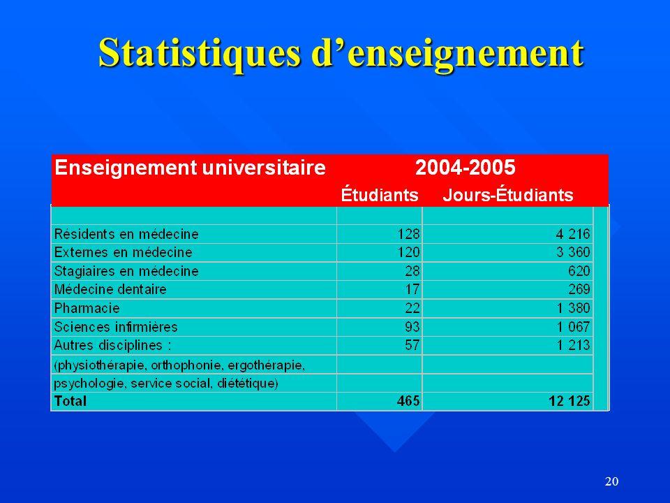 20 Statistiques denseignement
