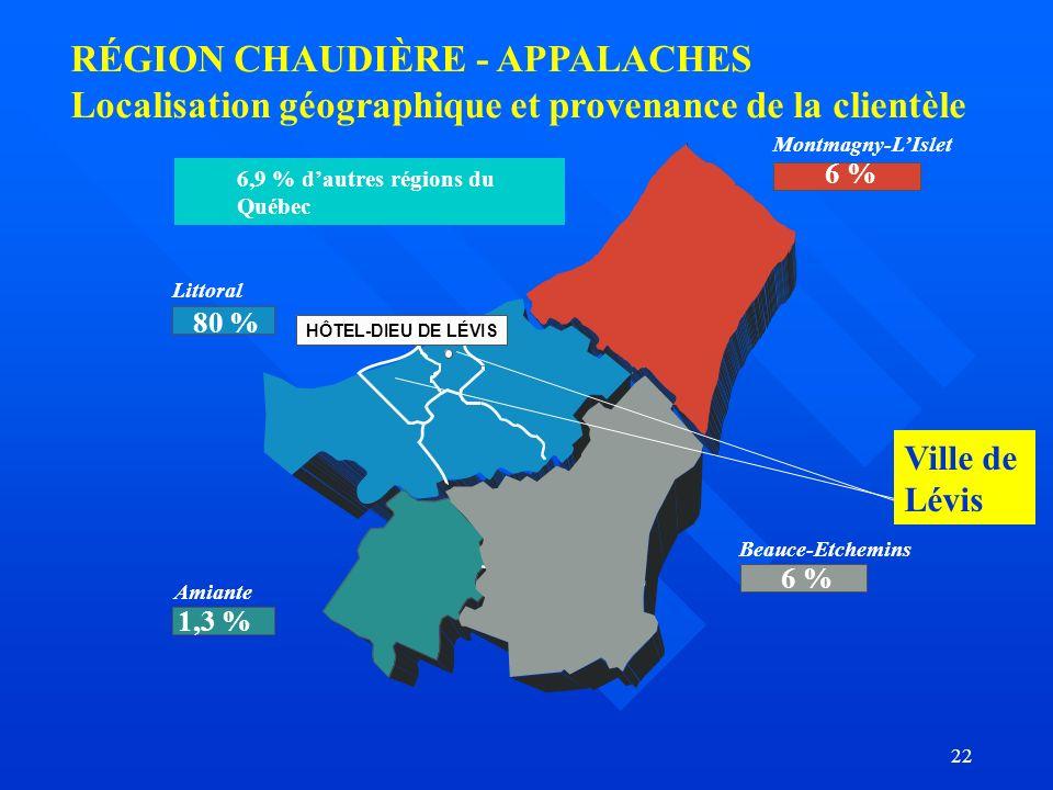 22 RÉGION CHAUDIÈRE - APPALACHES Localisation géographique et provenance de la clientèle HÔTEL-DIEU DE LÉV IS Littoral Montmagny-LIslet Beauce-Etchemins Amiante 6,9 % dautres régions du Québec 80 % 6 % 1,3 % Ville de Lévis