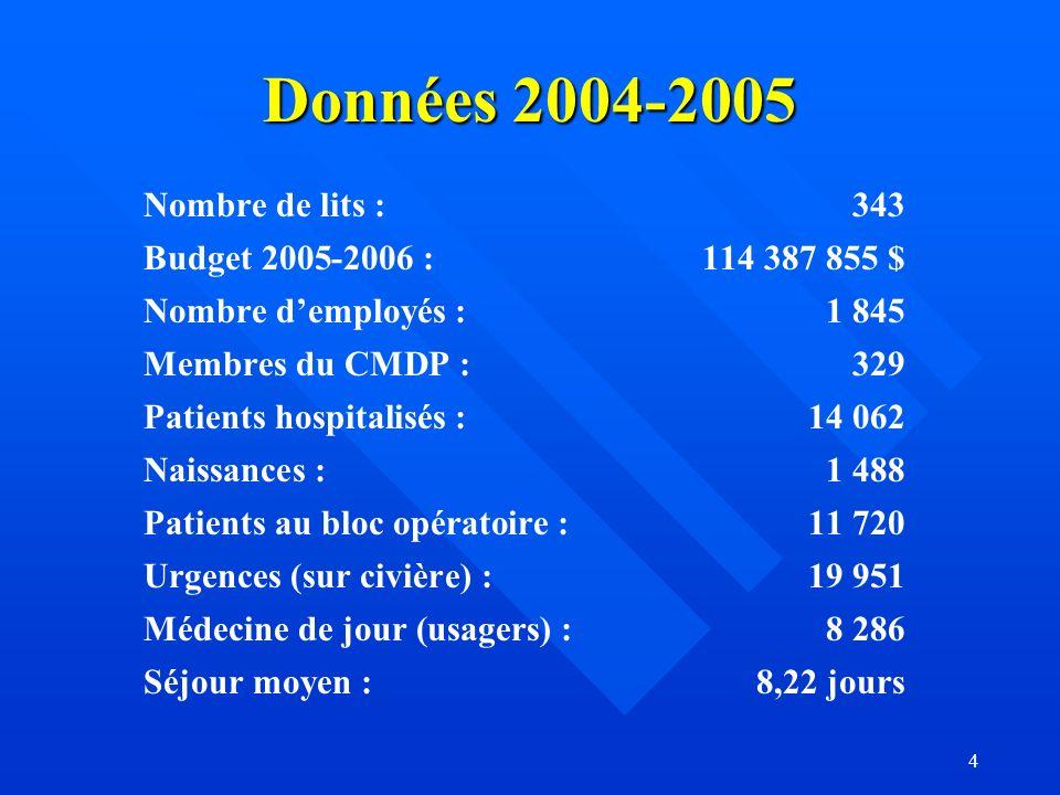 4 Données 2004-2005 Nombre de lits : 343 Budget 2005-2006 :114 387 855 $ Nombre demployés :1 845 Membres du CMDP :329 Patients hospitalisés : 14 062 Naissances :1 488 Patients au bloc opératoire :11 720 Urgences (sur civière) :19 951 Médecine de jour (usagers) :8 286 Séjour moyen :8,22 jours