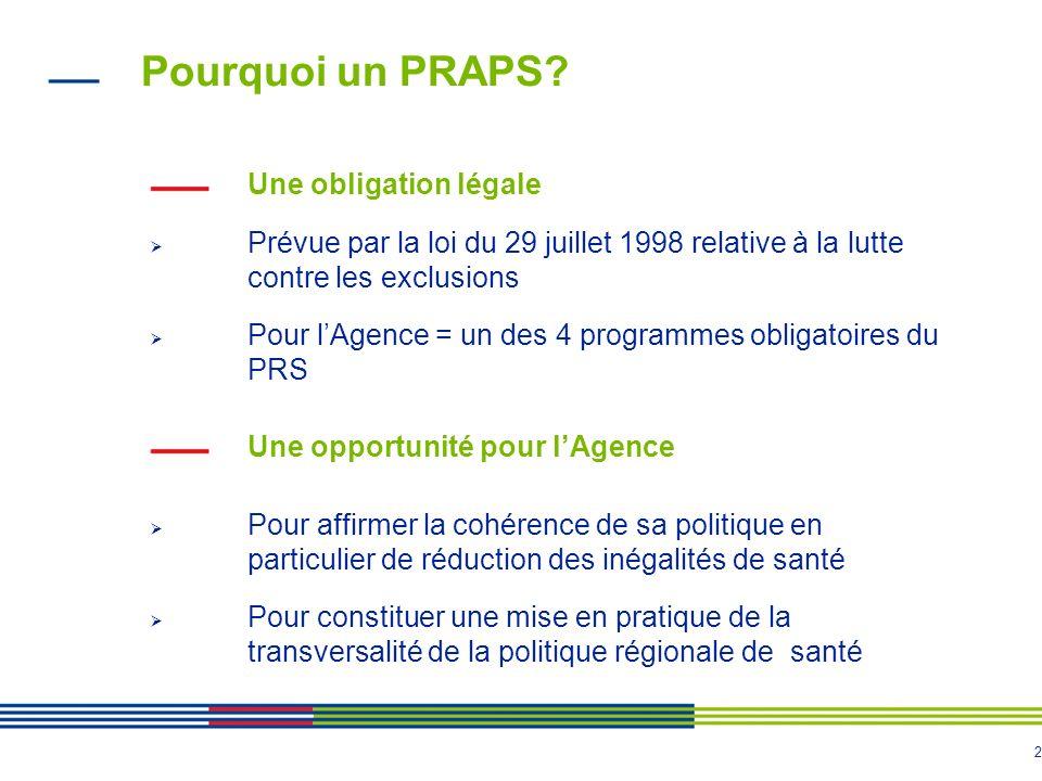 2 Pourquoi un PRAPS? Une obligation légale Prévue par la loi du 29 juillet 1998 relative à la lutte contre les exclusions Pour lAgence = un des 4 prog