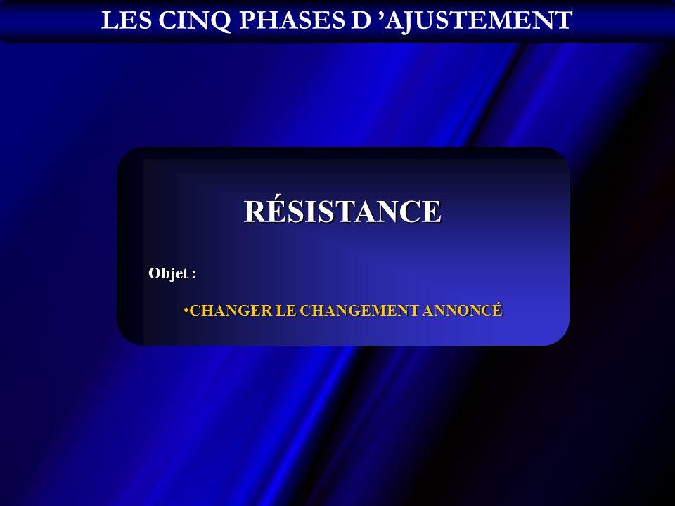 RÉSISTANCE Objet : CHANGER LE CHANGEMENT ANNONCÉCHANGER LE CHANGEMENT ANNONCÉ LES CINQ PHASES D AJUSTEMENT