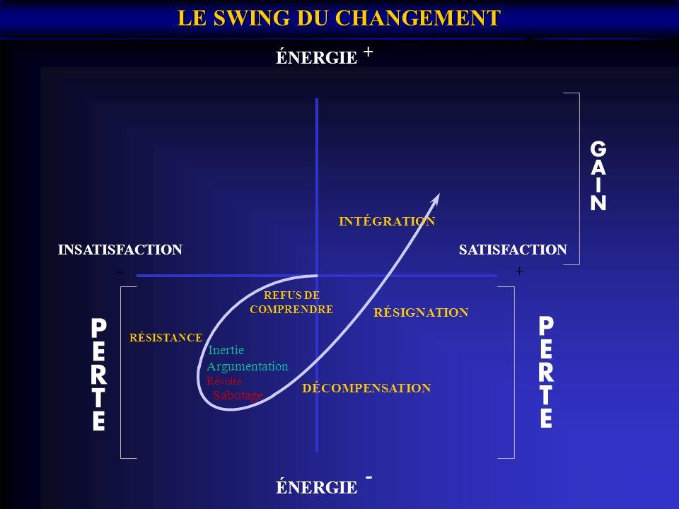 LE SWING DU CHANGEMENT INSATISFACTION -+ - + ÉNERGIE SATISFACTION REFUS DE COMPRENDRE RÉSISTANCE Inertie Argumentation Révolte Sabotage DÉCOMPENSATION RÉSIGNATION INTÉGRATION