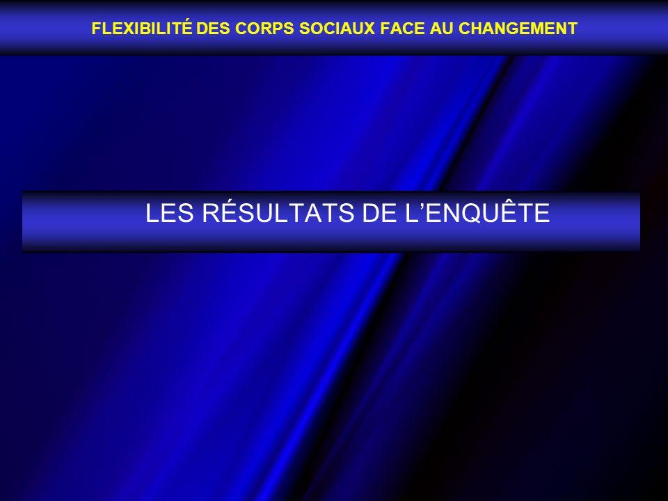 LES RÉSULTATS DE LENQUÊTE FLEXIBILITÉ DES CORPS SOCIAUX FACE AU CHANGEMENT