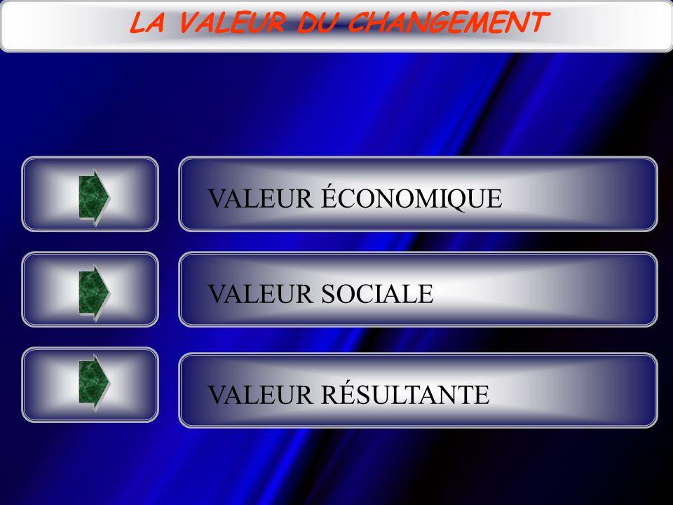 LA VALEUR DU CHANGEMENT VALEUR ÉCONOMIQUE VALEUR SOCIALE VALEUR RÉSULTANTE