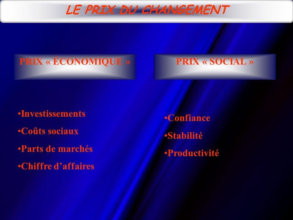 PRIX « ÉCONOMIQUE » LE PRIX DU CHANGEMENT Investissements Coûts sociaux Parts de marchés Chiffre daffaires Confiance Stabilité Productivité PRIX « SOCIAL »