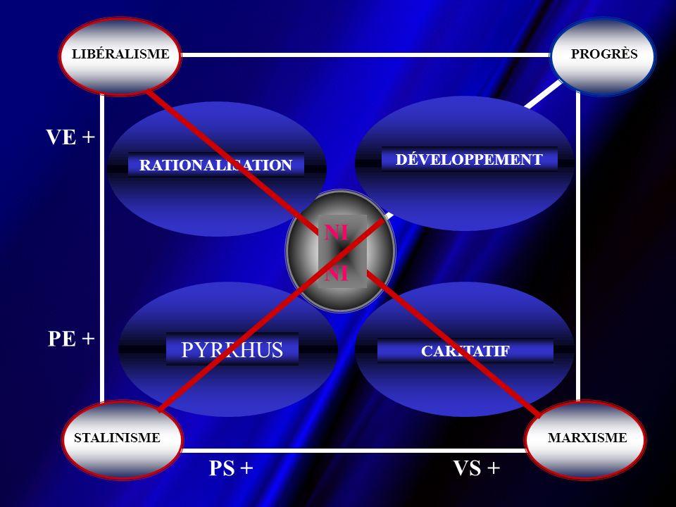 VE + PE + PS + VS + PYRRHUS RATIONALISATION CARITATIF DÉVELOPPEMENT PROGRÈSLIBÉRALISME STALINISME MARXISME NI