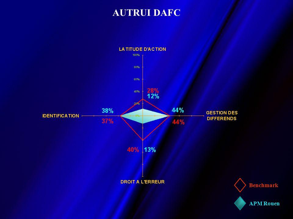 AUTRUI DAFC Benchmark APM Rouen