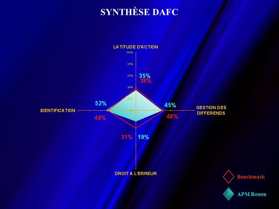 SYNTHÈSE DAFC Benchmark APM Rouen