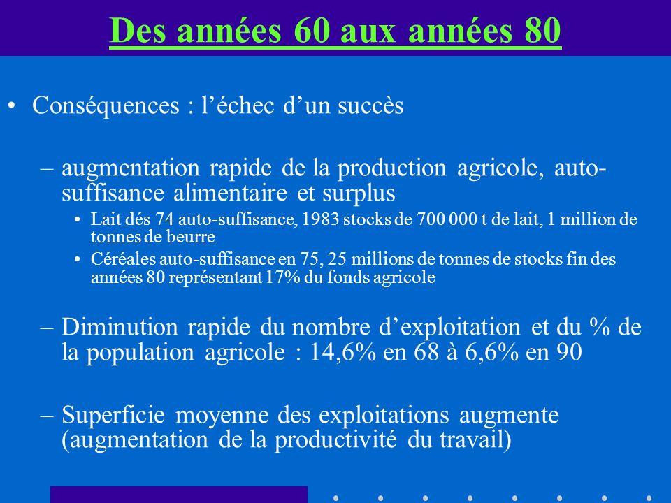 Des années 60 aux années 80 Conséquences : léchec dun succès –augmentation rapide de la production agricole, auto- suffisance alimentaire et surplus L