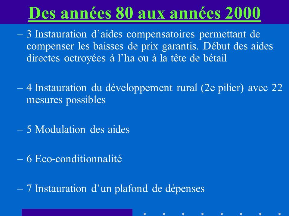 Des années 80 aux années 2000 –3 Instauration daides compensatoires permettant de compenser les baisses de prix garantis. Début des aides directes oct