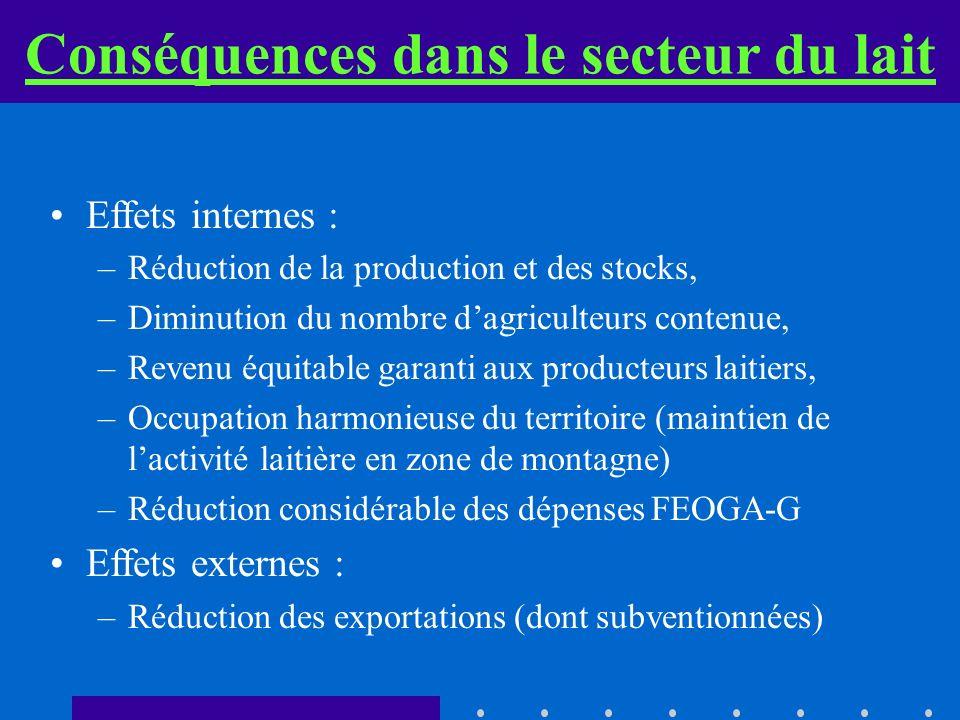 Conséquences dans le secteur du lait Effets internes : – –Réduction de la production et des stocks, – –Diminution du nombre dagriculteurs contenue, – –Revenu équitable garanti aux producteurs laitiers, – –Occupation harmonieuse du territoire (maintien de lactivité laitière en zone de montagne) – –Réduction considérable des dépenses FEOGA-G Effets externes : – –Réduction des exportations (dont subventionnées)