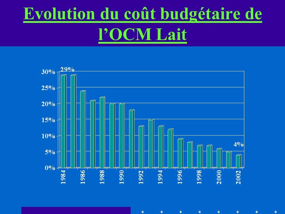 Evolution du coût budgétaire de lOCM Lait