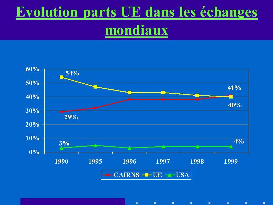 Evolution parts UE dans les échanges mondiaux