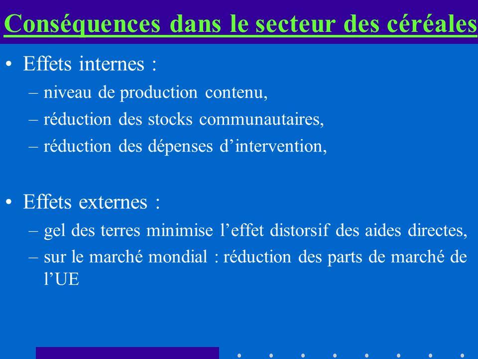 Conséquences dans le secteur des céréales Effets internes : –niveau de production contenu, –réduction des stocks communautaires, –réduction des dépens
