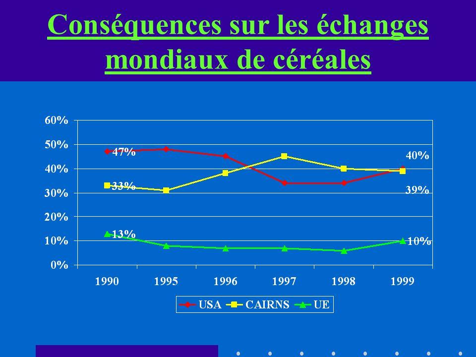 Conséquences sur les échanges mondiaux de céréales