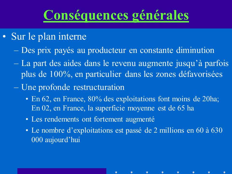 Conséquences générales Sur le plan interne –Des prix payés au producteur en constante diminution –La part des aides dans le revenu augmente jusquà par