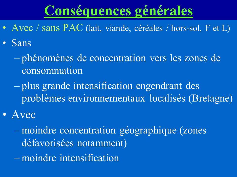 Conséquences générales Avec / sans PAC (lait, viande, céréales / hors-sol, F et L) Sans –phénomènes de concentration vers les zones de consommation –p