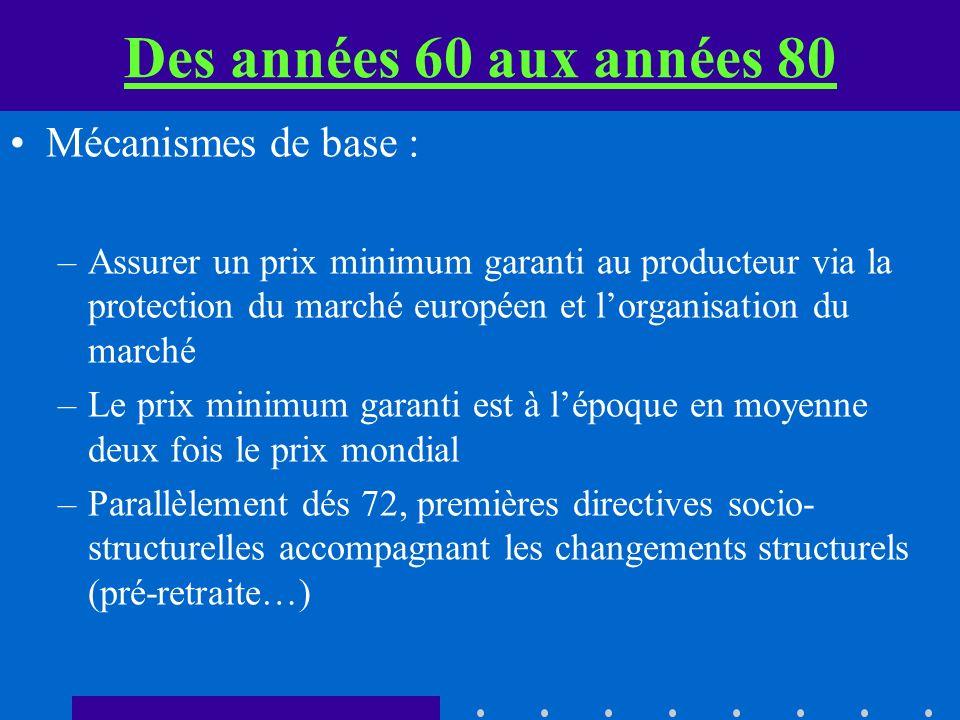 Des années 60 aux années 80 Mécanismes de base : –Assurer un prix minimum garanti au producteur via la protection du marché européen et lorganisation