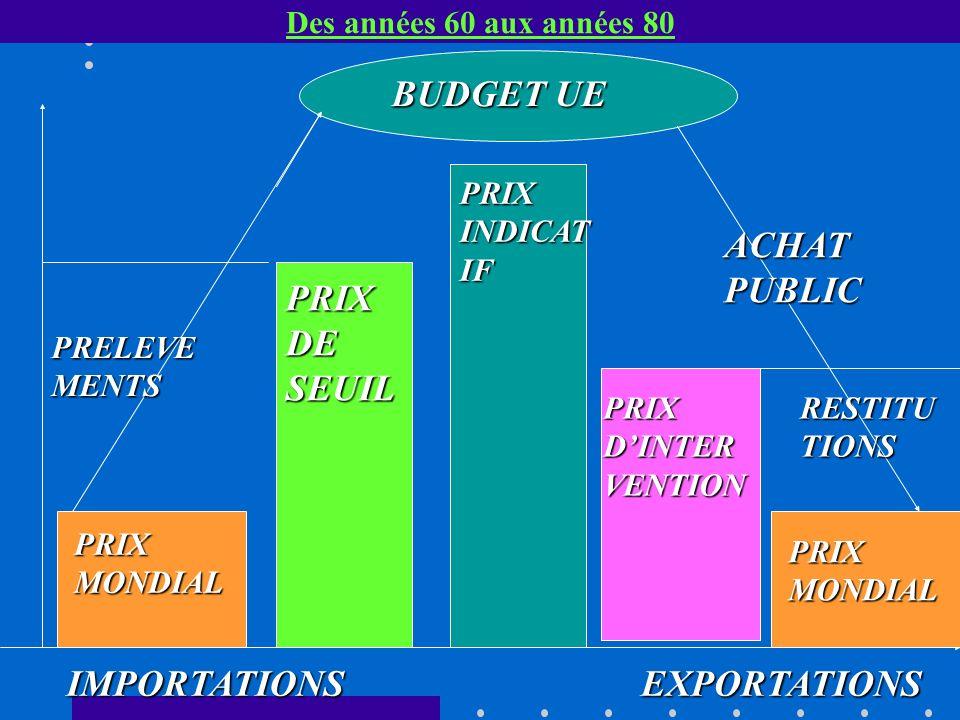 Des années 60 aux années 80 BUDGET UE PRIX MONDIAL IMPORTATIONSEXPORTATIONS PRIX DE SEUIL PRIX DINTER VENTION PRIX INDICAT IF PRELEVE MENTS RESTITU TIONS ACHAT PUBLIC