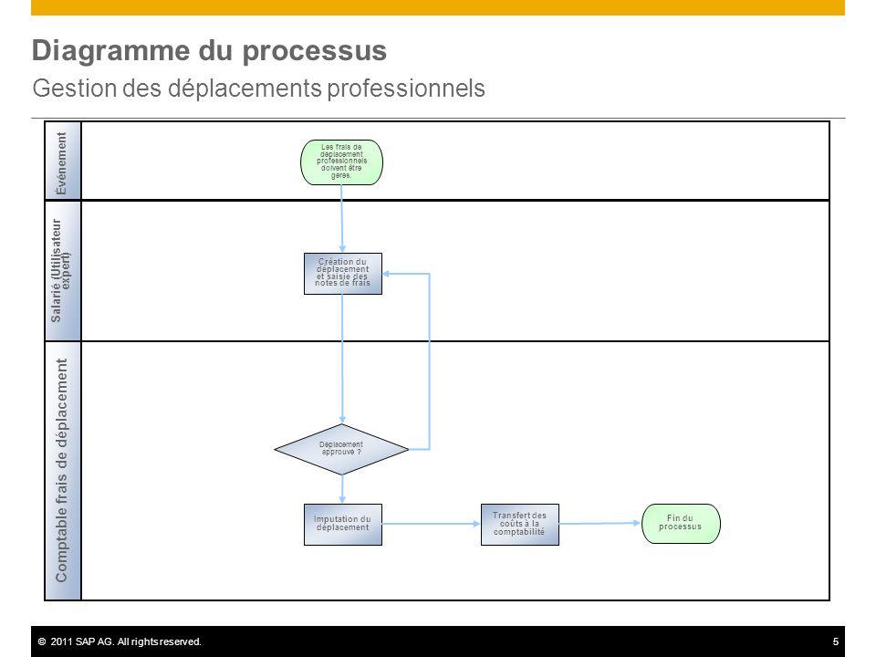 ©2011 SAP AG. All rights reserved.6 Annexe Données de base utilisées Déplacement Matricule
