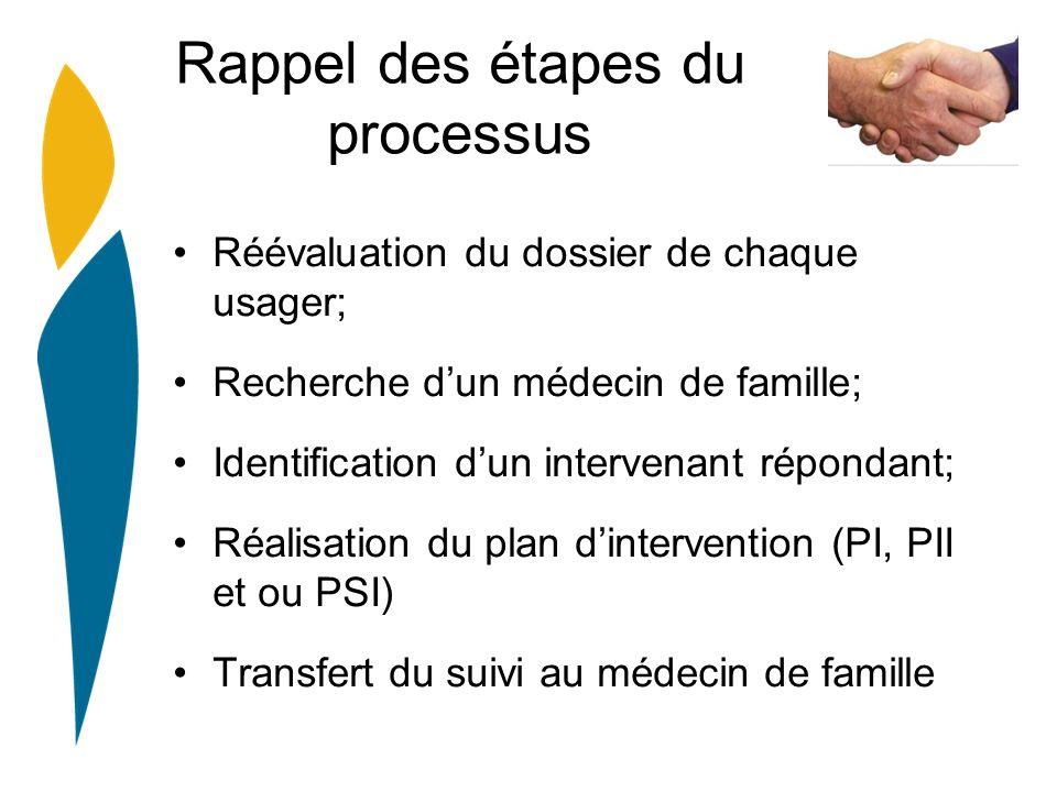 Rappel des étapes du processus Réévaluation du dossier de chaque usager; Recherche dun médecin de famille; Identification dun intervenant répondant; Réalisation du plan dintervention (PI, PII et ou PSI) Transfert du suivi au médecin de famille
