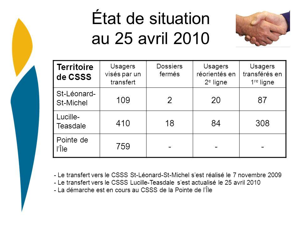 État de situation au 25 avril 2010 Territoire de CSSS Usagers visés par un transfert Dossiers fermés Usagers réorientés en 2 e ligne Usagers transférés en 1 re ligne St-Léonard- St-Michel 10922087 Lucille- Teasdale 4101884308 Pointe de lÎle 759--- - Le transfert vers le CSSS St-Léonard-St-Michel sest réalisé le 7 novembre 2009 - Le transfert vers le CSSS Lucille-Teasdale sest actualisé le 25 avril 2010 - La démarche est en cours au CSSS de la Pointe de lÎle