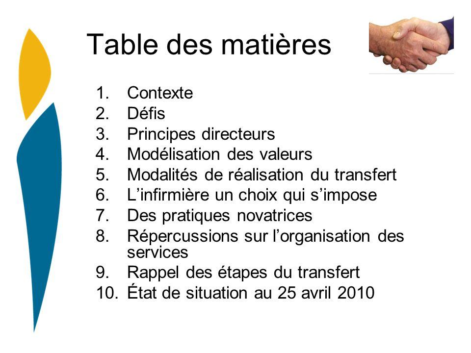 Table des matières 1.Contexte 2.Défis 3.Principes directeurs 4.Modélisation des valeurs 5.Modalités de réalisation du transfert 6.Linfirmière un choix