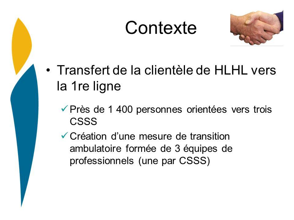 Contexte Transfert de la clientèle de HLHL vers la 1re ligne Près de 1 400 personnes orientées vers trois CSSS Création dune mesure de transition ambulatoire formée de 3 équipes de professionnels (une par CSSS)