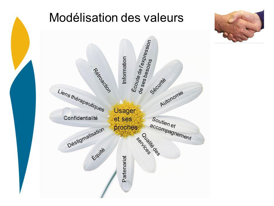 Modélisation des valeurs Information Écoute de lexpression de ses besoins Autonomie Sécurité Équité Rétroaction Liens thérapeutiques Déstigmatisation