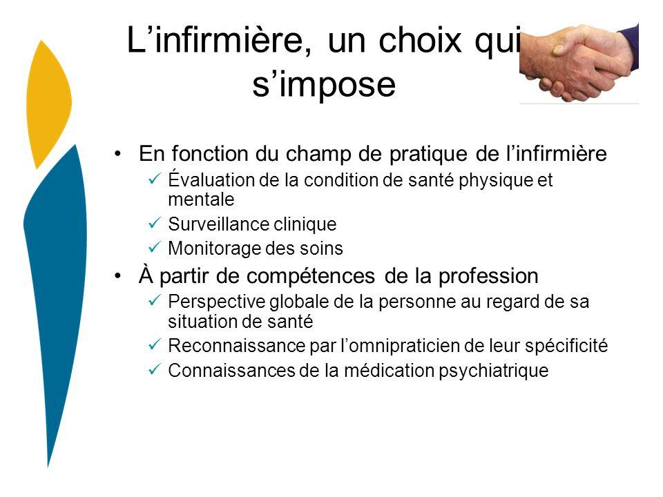 Linfirmière, un choix qui simpose En fonction du champ de pratique de linfirmière Évaluation de la condition de santé physique et mentale Surveillance