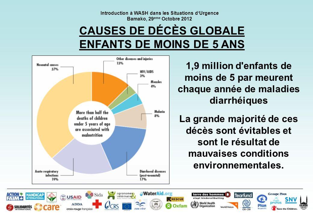 Groupe Pivot ADDA Introduction à WASH dans les Situations dUrgence Bamako, 29 eme Octobre 2012 CAUSES DE DÉCÈS GLOBALE ENFANTS DE MOINS DE 5 ANS 1,9 m