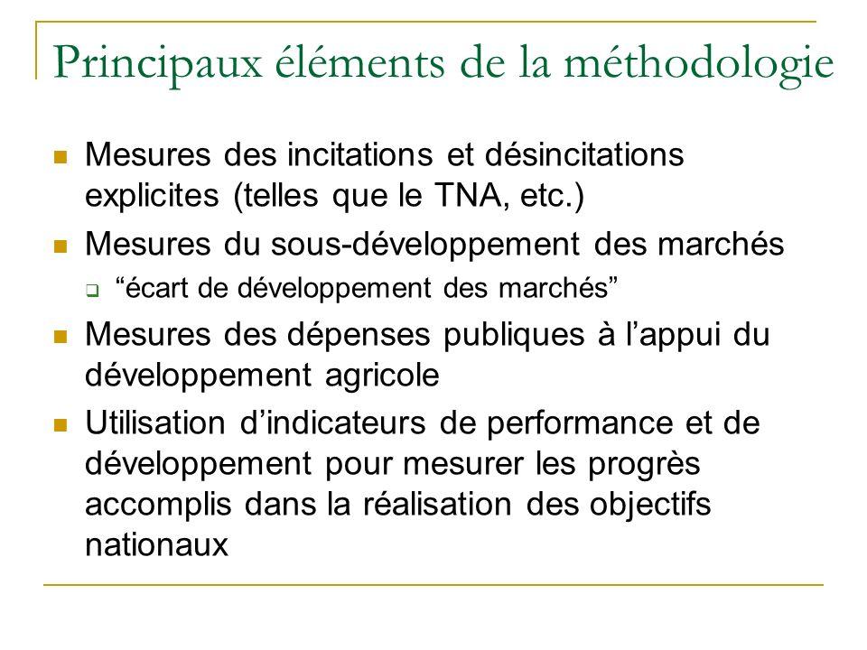 Principaux éléments de la méthodologie Mesures des incitations et désincitations explicites (telles que le TNA, etc.) Mesures du sous-développement des marchés écart de développement des marchés Mesures des dépenses publiques à lappui du développement agricole Utilisation dindicateurs de performance et de développement pour mesurer les progrès accomplis dans la réalisation des objectifs nationaux
