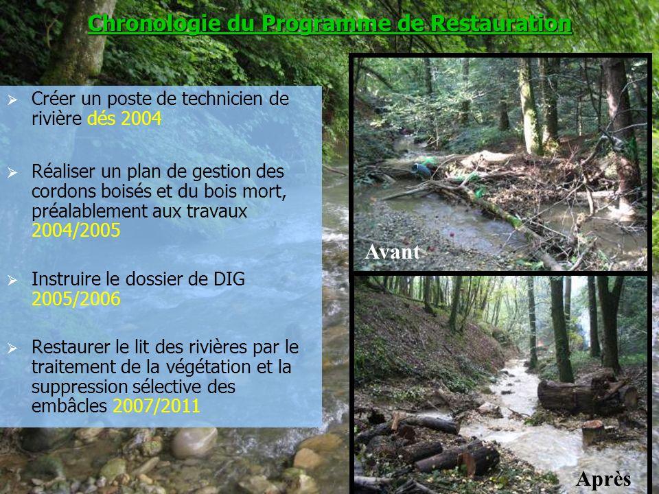 5 Créer un poste de technicien de rivière dés 2004 Réaliser un plan de gestion des cordons boisés et du bois mort, préalablement aux travaux 2004/2005
