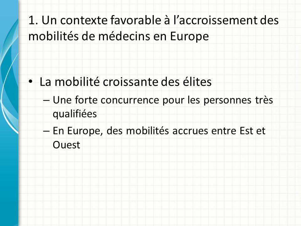 1. Un contexte favorable à laccroissement des mobilités de médecins en Europe La mobilité croissante des élites – Une forte concurrence pour les perso