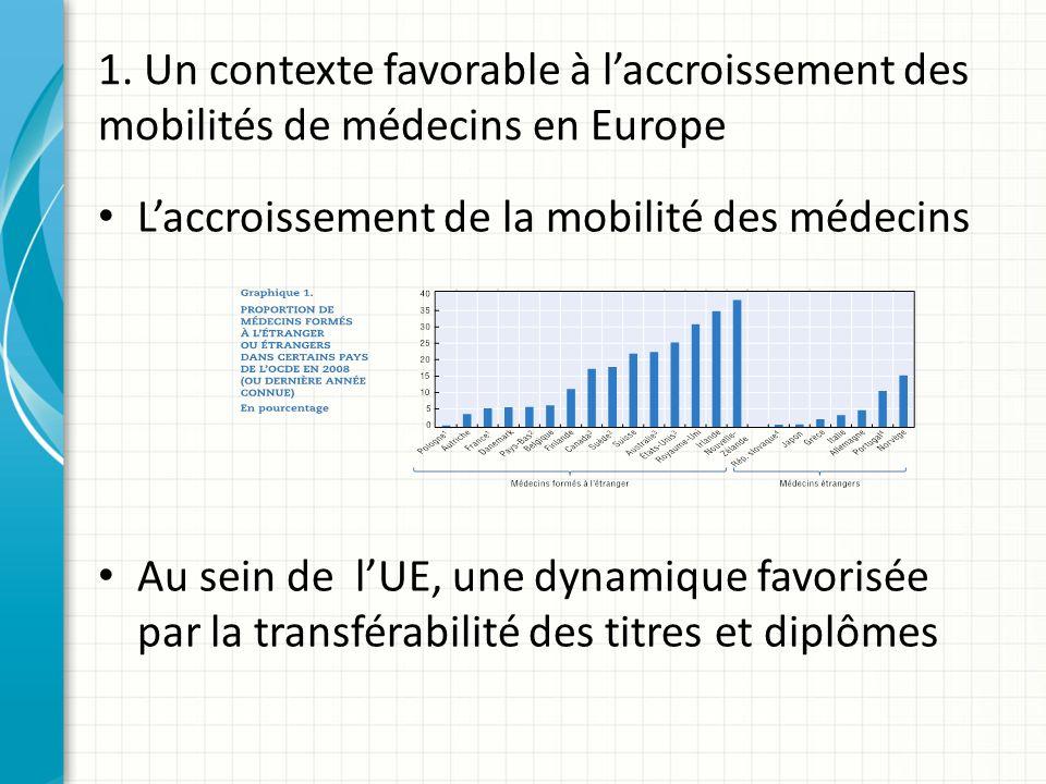 1. Un contexte favorable à laccroissement des mobilités de médecins en Europe Laccroissement de la mobilité des médecins Au sein de lUE, une dynamique