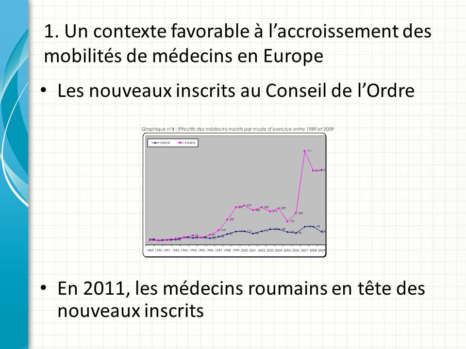 1. Un contexte favorable à laccroissement des mobilités de médecins en Europe Les nouveaux inscrits au Conseil de lOrdre En 2011, les médecins roumain