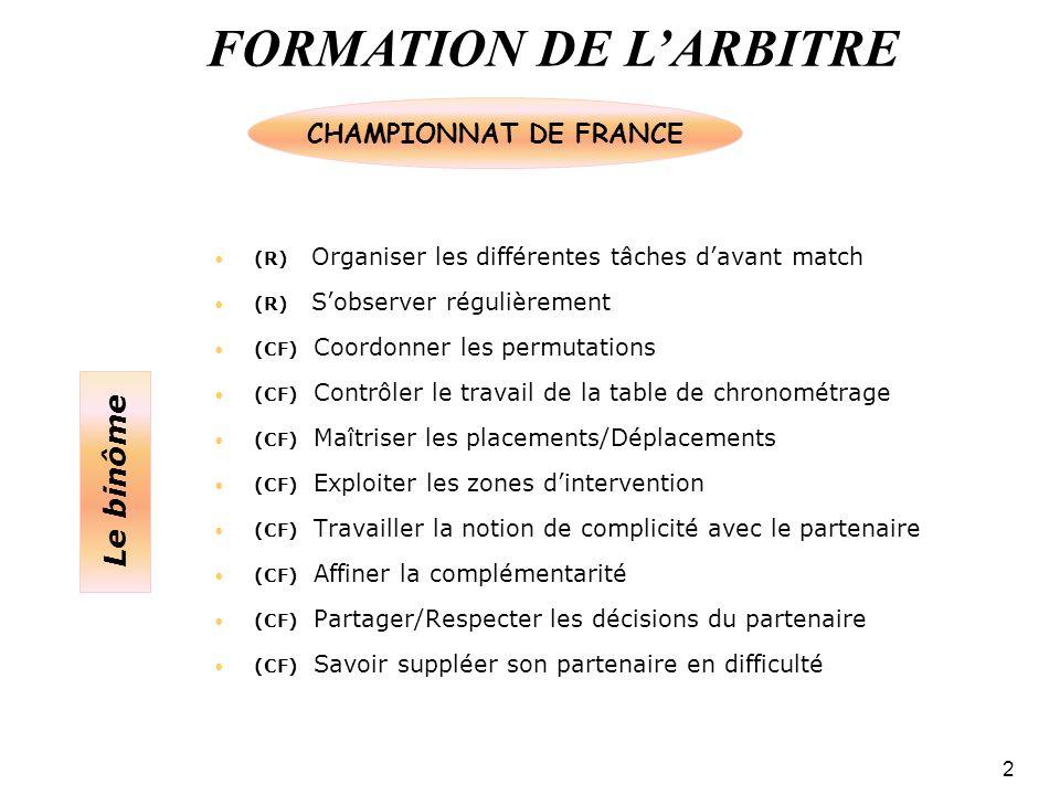 FORMATION DE LARBITRE 2 (R) Organiser les différentes tâches davant match (R) Sobserver régulièrement (CF) Coordonner les permutations (CF) Contrôler le travail de la table de chronométrage (CF) Maîtriser les placements/Déplacements (CF) Exploiter les zones dintervention (CF) Travailler la notion de complicité avec le partenaire (CF) Affiner la complémentarité (CF) Partager/Respecter les décisions du partenaire (CF) Savoir suppléer son partenaire en difficulté CHAMPIONNAT DE FRANCE Le binôme