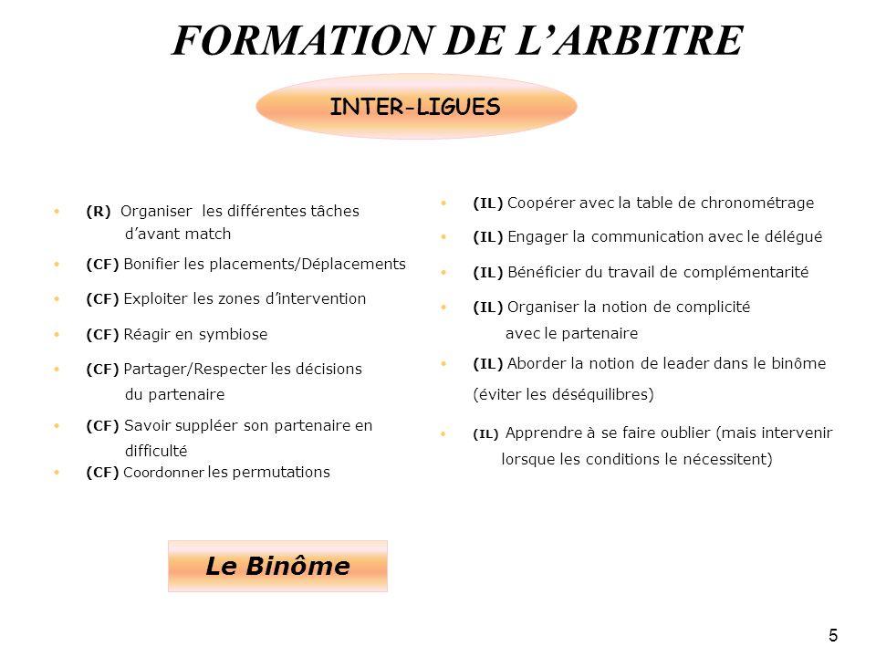 FORMATION DE LARBITRE 5 (R) Organiser les différentes tâches davant match (CF) Bonifier les placements/Déplacements (CF) Exploiter les zones dintervention (CF) Réagir en symbiose (CF) Partager/Respecter les décisions du partenaire (CF) Savoir suppléer son partenaire en difficulté (CF) Coordonner les permutations (IL) Coopérer avec la table de chronométrage (IL) Engager la communication avec le délégué (IL) Bénéficier du travail de complémentarité (IL) Organiser la notion de complicité avec le partenaire (IL) Aborder la notion de leader dans le binôme (éviter les déséquilibres) (IL) Apprendre à se faire oublier (mais intervenir lorsque les conditions le nécessitent) Le Binôme INTER-LIGUES