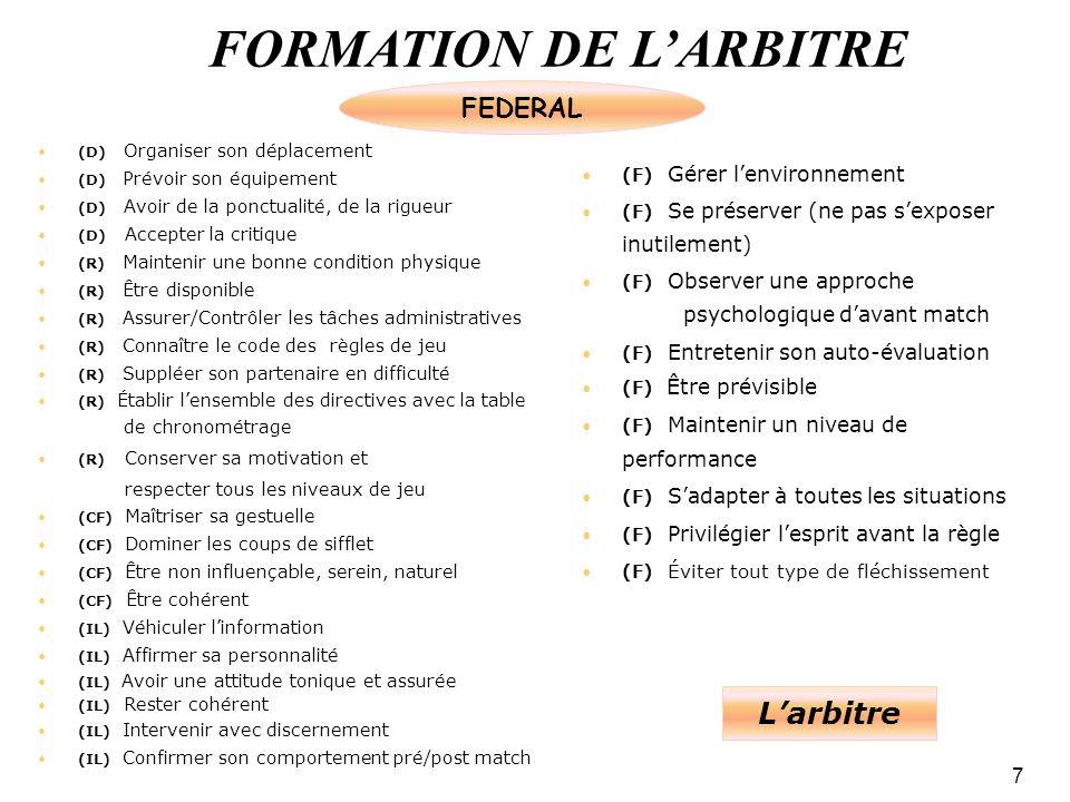 FORMATION DE LARBITRE 7 (D) Organiser son déplacement (D) Prévoir son équipement (D) Avoir de la ponctualité, de la rigueur (D) Accepter la critique (R) Maintenir une bonne condition physique (R) Être disponible (R) Assurer/Contrôler les tâches administratives (R) Connaître le code des règles de jeu (R) Suppléer son partenaire en difficulté (R) Établir lensemble des directives avec la table de chronométrage (R) Conserver sa motivation et respecter tous les niveaux de jeu (CF) Maîtriser sa gestuelle (CF) Dominer les coups de sifflet (CF) Être non influençable, serein, naturel (CF) Être cohérent (IL) Véhiculer linformation (IL) Affirmer sa personnalité (IL) Avoir une attitude tonique et assurée (IL) Rester cohérent (IL) Intervenir avec discernement (IL) Confirmer son comportement pré/post match (F) Gérer lenvironnement (F) Se préserver (ne pas sexposer inutilement) (F) Observer une approche psychologique davant match (F) Entretenir son auto-évaluation (F) Être prévisible (F) Maintenir un niveau de performance (F) Sadapter à toutes les situations (F) Privilégier lesprit avant la règle (F) Éviter tout type de fléchissement FEDERAL Larbitre