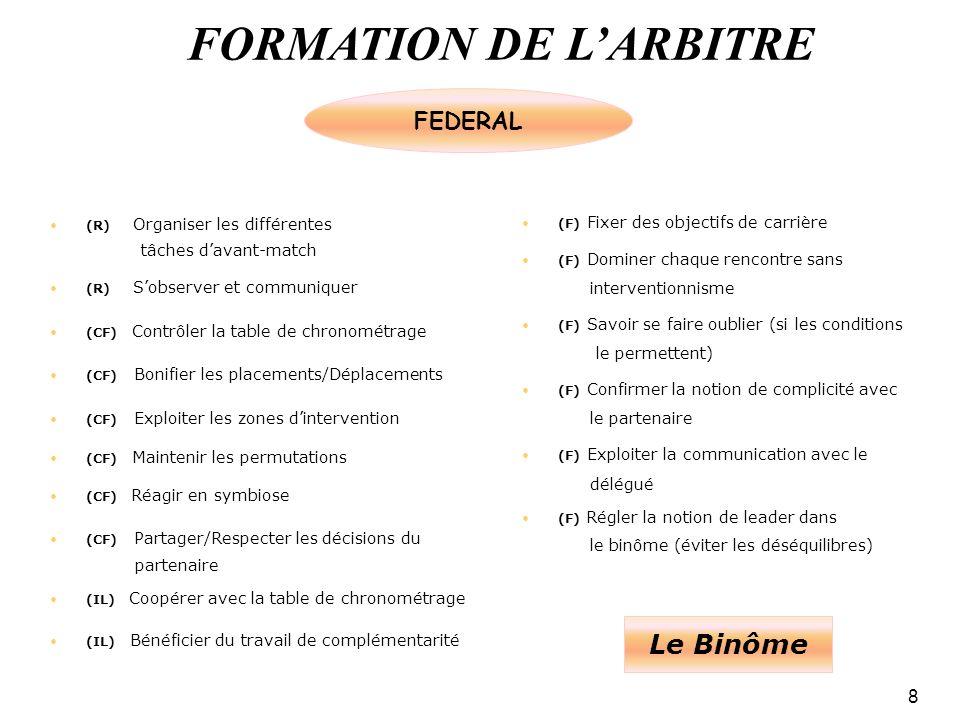 FORMATION DE LARBITRE 8 (R) Organiser les différentes tâches davant-match (R) Sobserver et communiquer (CF) Contrôler la table de chronométrage (CF) Bonifier les placements/Déplacements (CF) Exploiter les zones dintervention (CF) Maintenir les permutations (CF) Réagir en symbiose (CF) Partager/Respecter les décisions du partenaire (IL) Coopérer avec la table de chronométrage (IL) Bénéficier du travail de complémentarité (F) Fixer des objectifs de carrière (F) Dominer chaque rencontre sans interventionnisme (F) Savoir se faire oublier (si les conditions le permettent) (F) Confirmer la notion de complicité avec le partenaire (F) Exploiter la communication avec le délégué (F) Régler la notion de leader dans le binôme (éviter les déséquilibres) Le Binôme FEDERAL