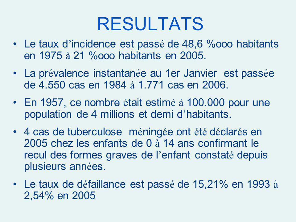 RESULTATS Le taux d incidence est pass é de 48,6 %ooo habitants en 1975 à 21 %ooo habitants en 2005. La pr é valence instantan é e au 1er Janvier est